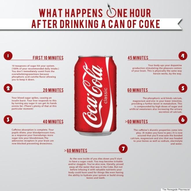 Coca Cola Chart